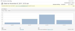 Site Stats for Nov 8, 2011